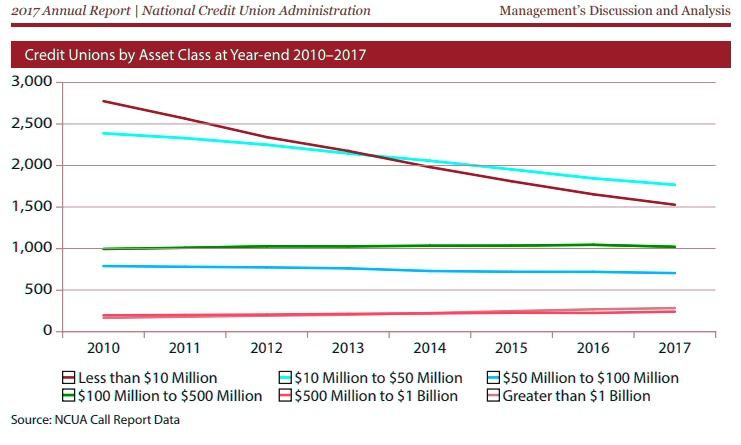 Credit Unions by Assets