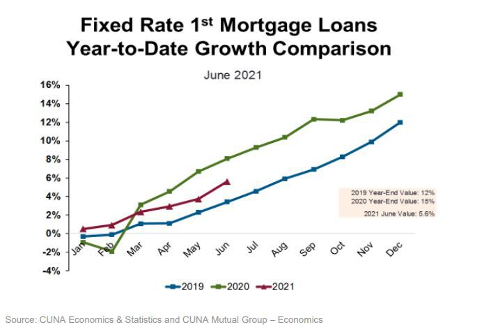 June_2021_Fixed_Rate_1st_Mtg_Loans_Growth_Comparision.JPG