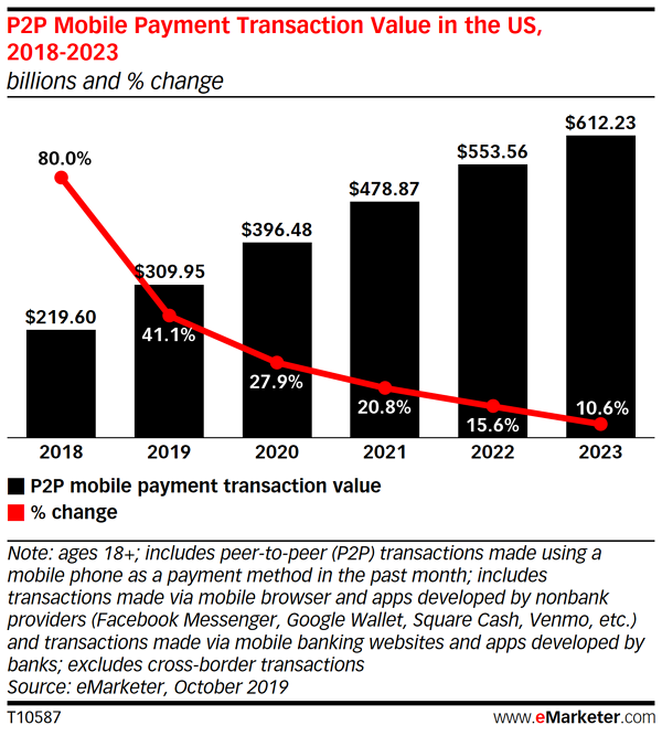 p2p mobile payments
