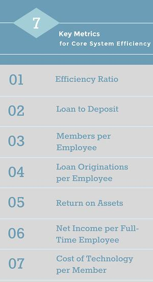 Credit Union Core System Efficiency