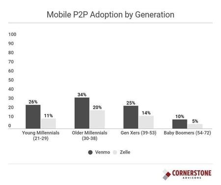 Mobile p2p statistics