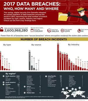 Data breaches in credit unions