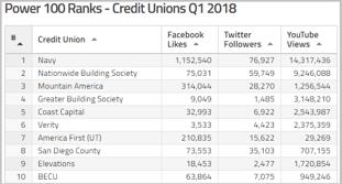Credit Union Social Media Rankings